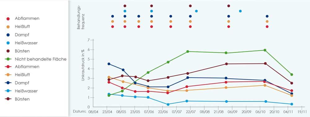 grafikon BioMant Aqua