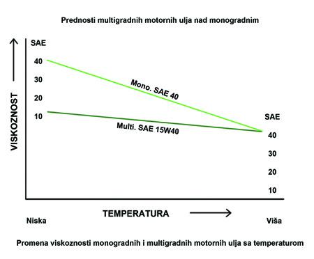 Prednosti motornih ulja