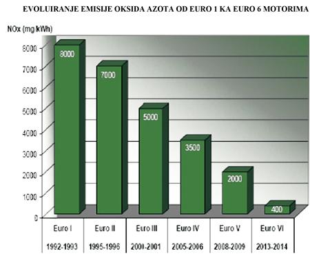 Grafik ulja