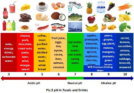 ph hrane
